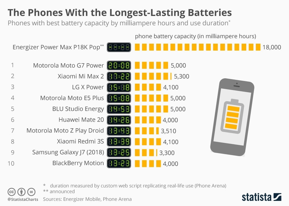 chartoftheday 16961 the smartphones with the longest lasting batteries n
